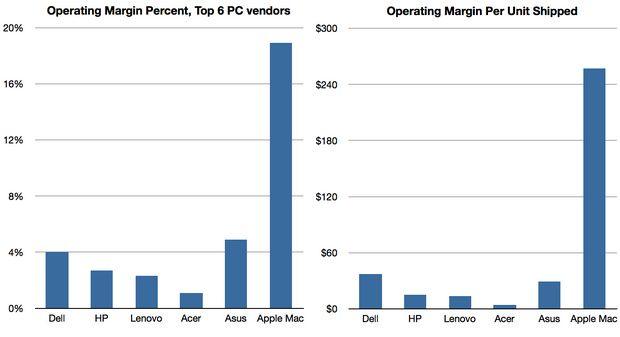 Casi la mitad del beneficio operativo del sector PC se lo lleva Apple 29