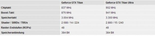 Ultra vs TITAN detalles