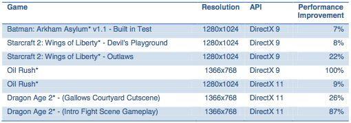 Intel HD 4000 Drivers 15.31 34