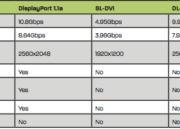 Club 3D MST Hub: Configura tres pantallas desde un único DisplayPort 33