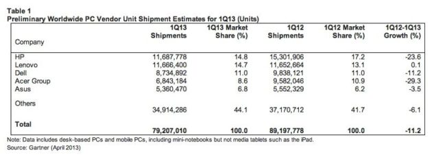 Gartner Worldwide shipments inline 630x226 IDC: el mercado PC se desploma y el culpable es Windows 8