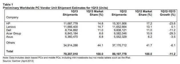 IDC: el mercado PC se desploma y el culpable es Windows 8 33