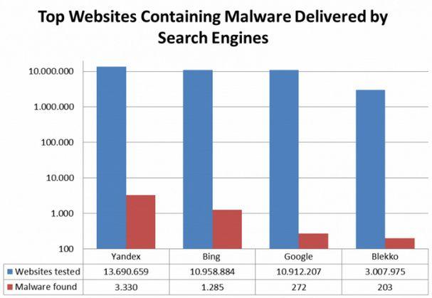Bing es cinco veces mejor que Google... en la búsqueda de malware 28