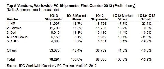 IDE Worldwide shipments inline IDC: el mercado PC se desploma y el culpable es Windows 8