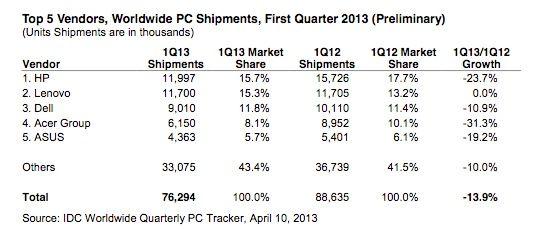 IDC: el mercado PC se desploma y el culpable es Windows 8 32