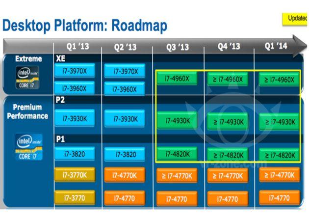 Listado de procesadores Ivy Bridge-E 30