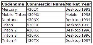 Todos los chipset de la historia de Intel 31