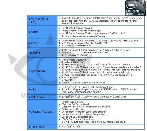 Placa base Intel para Haswell, primera y de las últimas 30