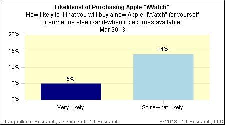 1 Encuesta iWatch Apple