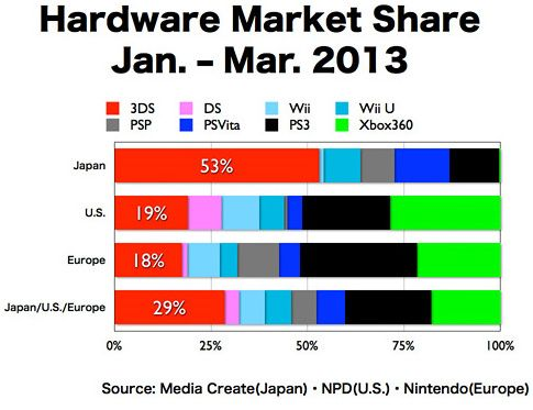 Flojas ventas para Wii U ¿un aviso para Sony y Microsoft? 28