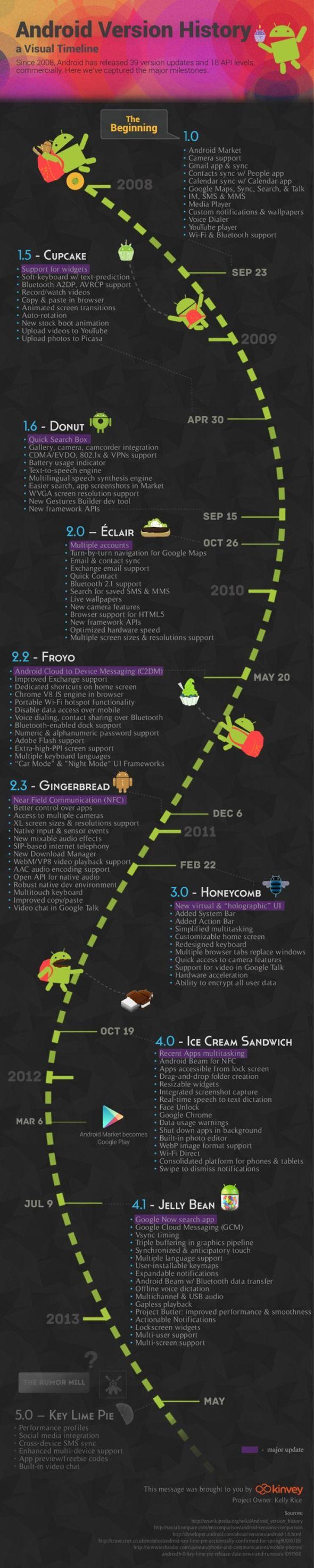 Evolución de Android, desde 1.0 hasta 4.1 (Infografía) 37
