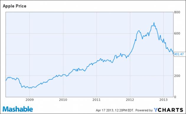 1 Caída acciones Apple valor