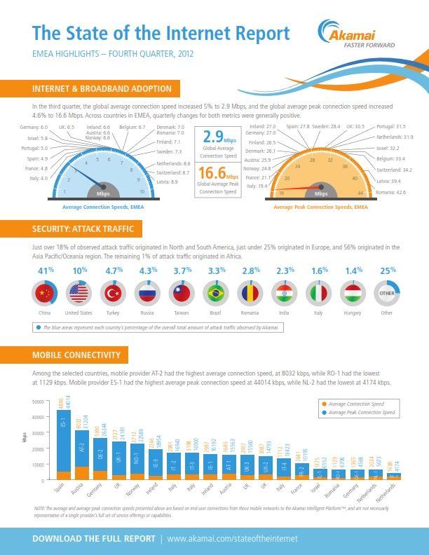 La velocidad media de conexión a Internet en España es ... 4,9 Mbps 32