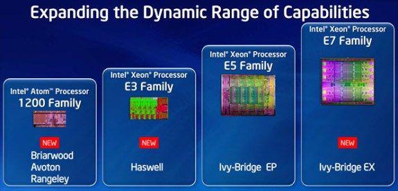 intel xeon family idf beijing april Los Intel Xeon E3 tendrán un TDP mínimo de 13W