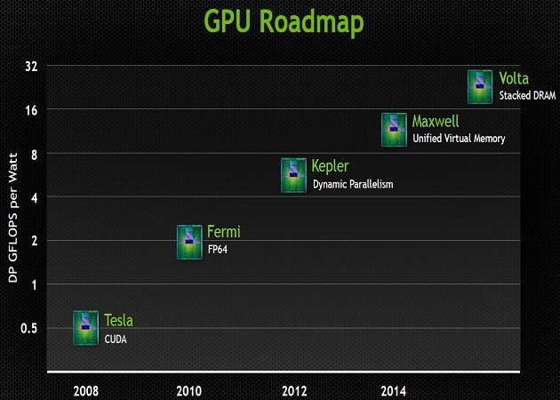 nvidia gpu roadmapNVIDIA ofrece algunos detalles sobre Maxwell, sucesor de Kepler