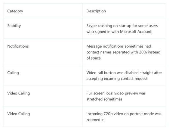 Skype para Windows Phone 8 versión 2.5, fin de la etiqueta beta 30