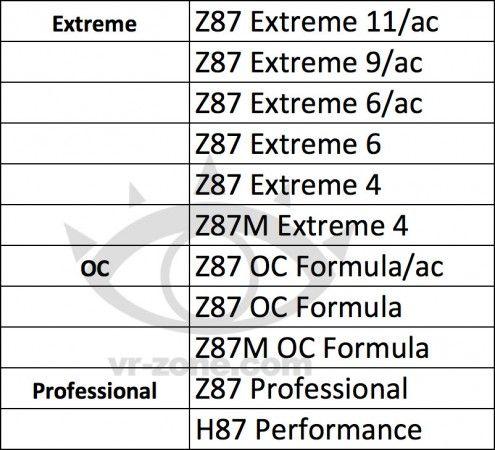 Detalles de la línea de placas base ASRock Z87 37