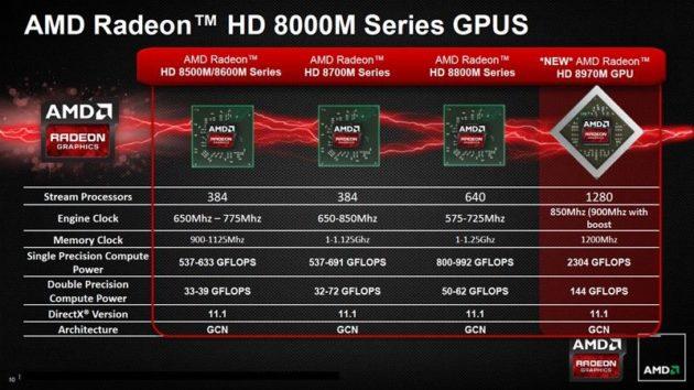 AMD Radeon HD 8970M, la gráfica portátil más rápida del mercado 30