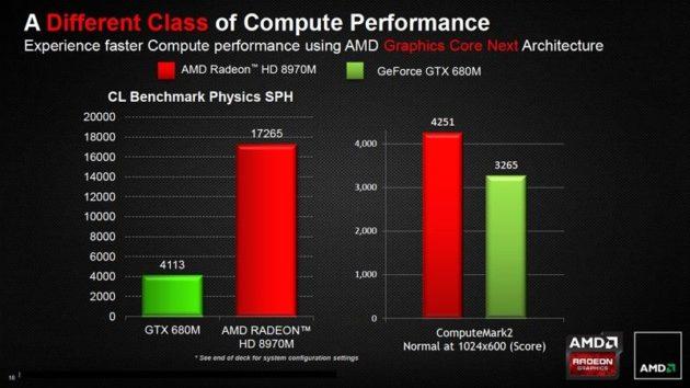 AMD Radeon HD 8970M, la gráfica portátil más rápida del mercado 31