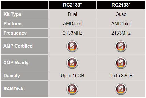 AMD lanza memoria RAM para PCs de juegos 31