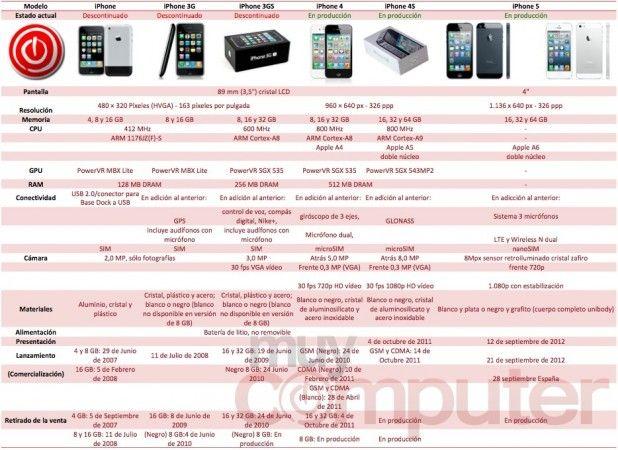 Evolución de la calidad de la cámara de iPhone 29