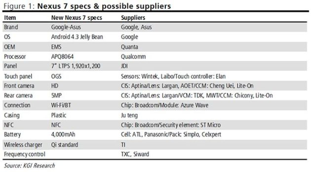 Especificaciones del renovado tablet Google Nexus 7 30