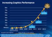 Intel detalla su próxima generación gráfica: HD 5000 'Iris' 45
