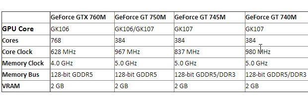 Nueva GeForce GTX 760M, más potencia gráfica para portátiles 33