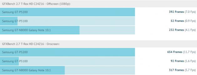 Tab 3 vs Tab 2 benchmark
