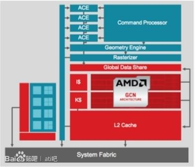 rumor GCN 2.0 AMD