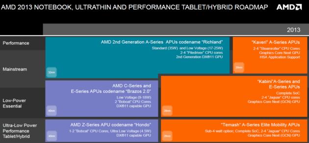 APUS AMD 33 r