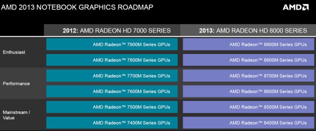 dk AMD GPU