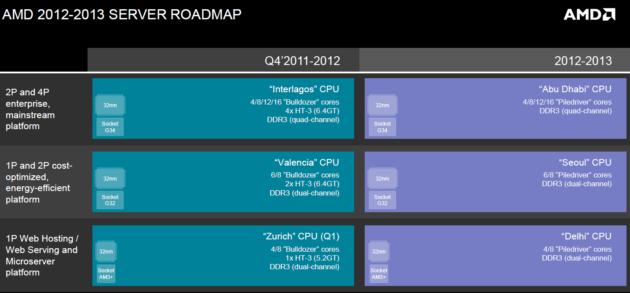 rr AMD servidores