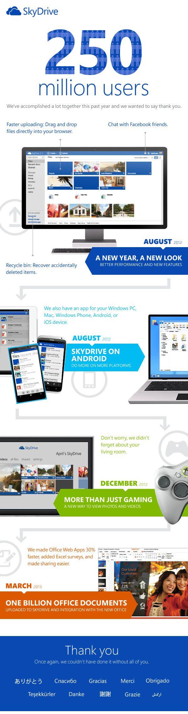 SkyDrive ya tiene más de 250 millones de usuarios 29