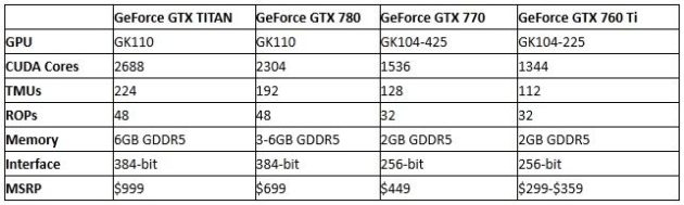 12 tabla nueva GTX 700 1