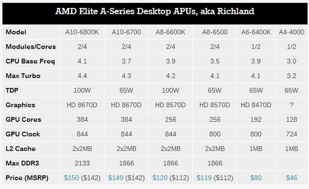 AMD-APU-Richland