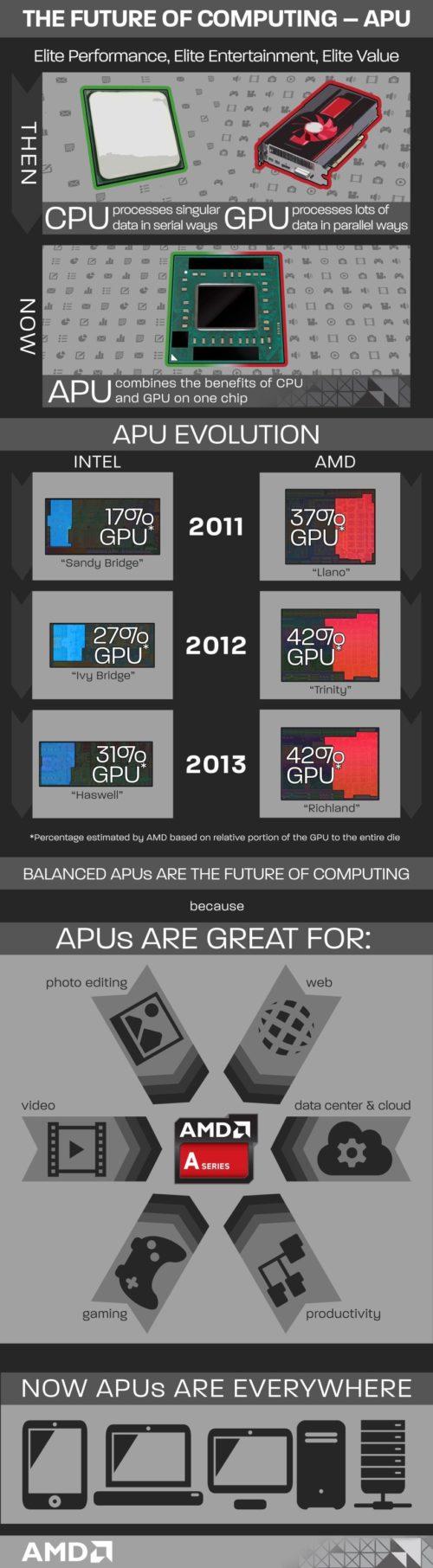 33 AMD infografía APUs historia