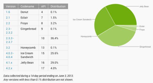 Apple arremete contra la fragmentación de Android Android.Play_.Stats_.062013-630x341