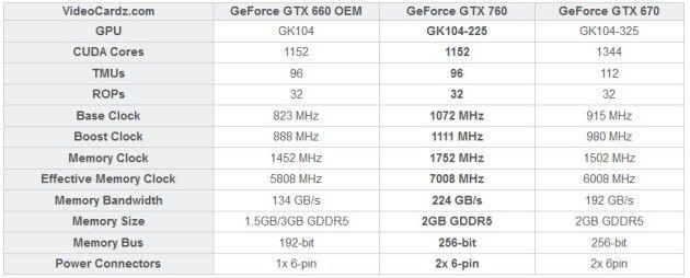 111 specs tabla GTX 760