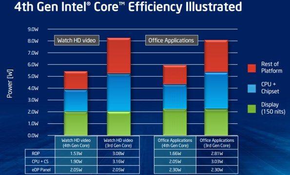 Intel Haswell 4Intel lanza los nuevos procesadores Haswell