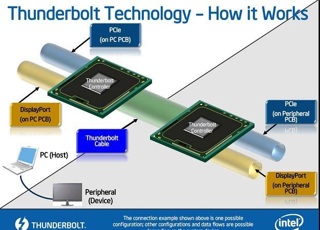 Thunderbolt img123 TB Intel