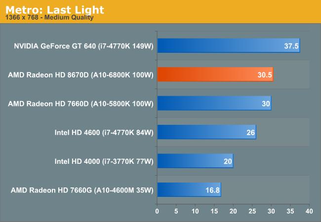 Оптимизированные Драйвера Для Intel Hd 4000