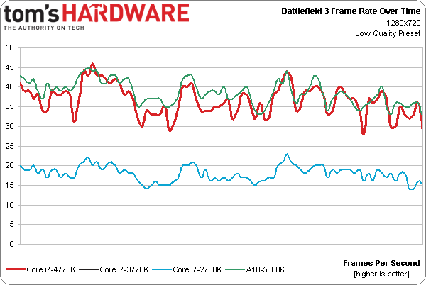 33 bf4 haswell 33