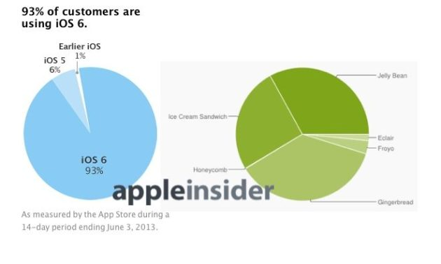 Apple arremete contra la fragmentación de Android IOSvsAndroid.062013-630x378