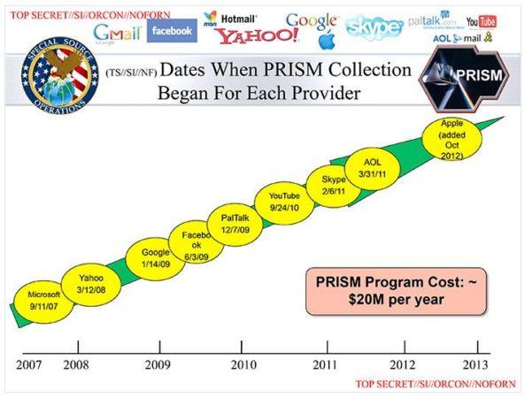 prism 3 593x450Escándalo PRISM: espionaje masivo a través de las grandes tecnológicas