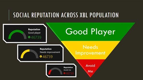 one xbox reputación online