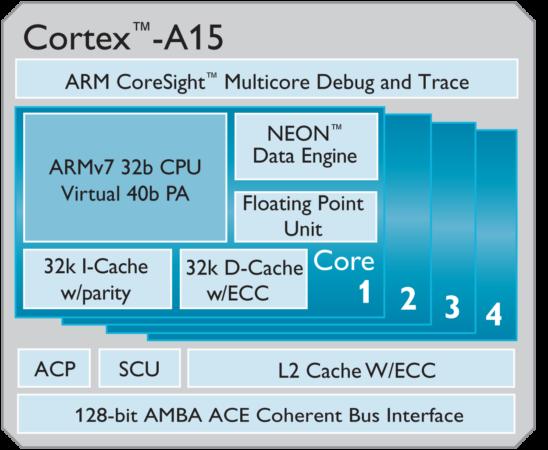 33 Cortex a 15 img 2 pp3