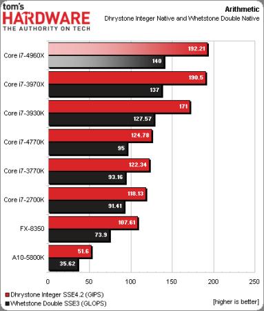 Intel-Corei7-4960X-3