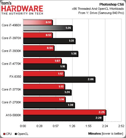 Intel-Corei7-4960X-4