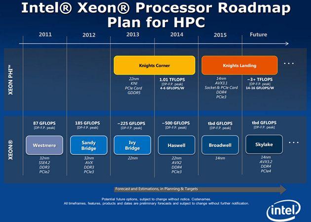 Intel Skylake: 14 nm, DDR4, PCIe 4.0 y SATA Express
